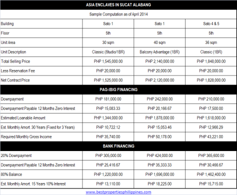Asia Enclaves in Sucat Alabang Sample Computation April 2014