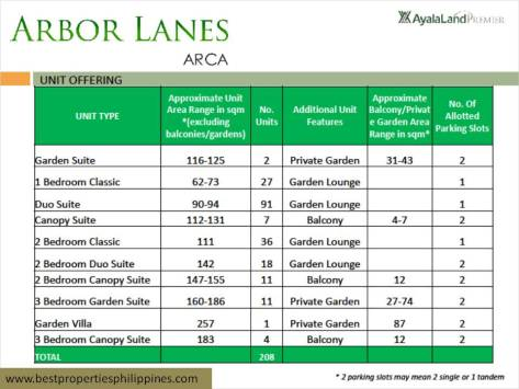 Taguig Arbor Lanes at Arca South in FTI Taguig by Ayala Land Premier (18)